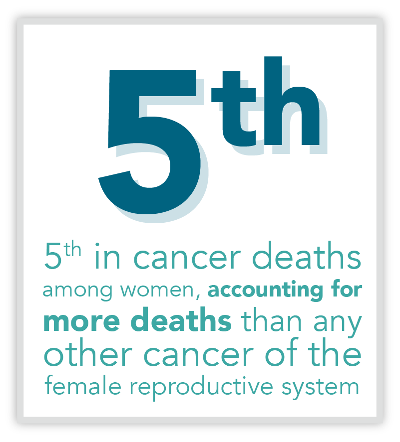Graphic showing Ovarian Cancer is 5th in deaths among women.