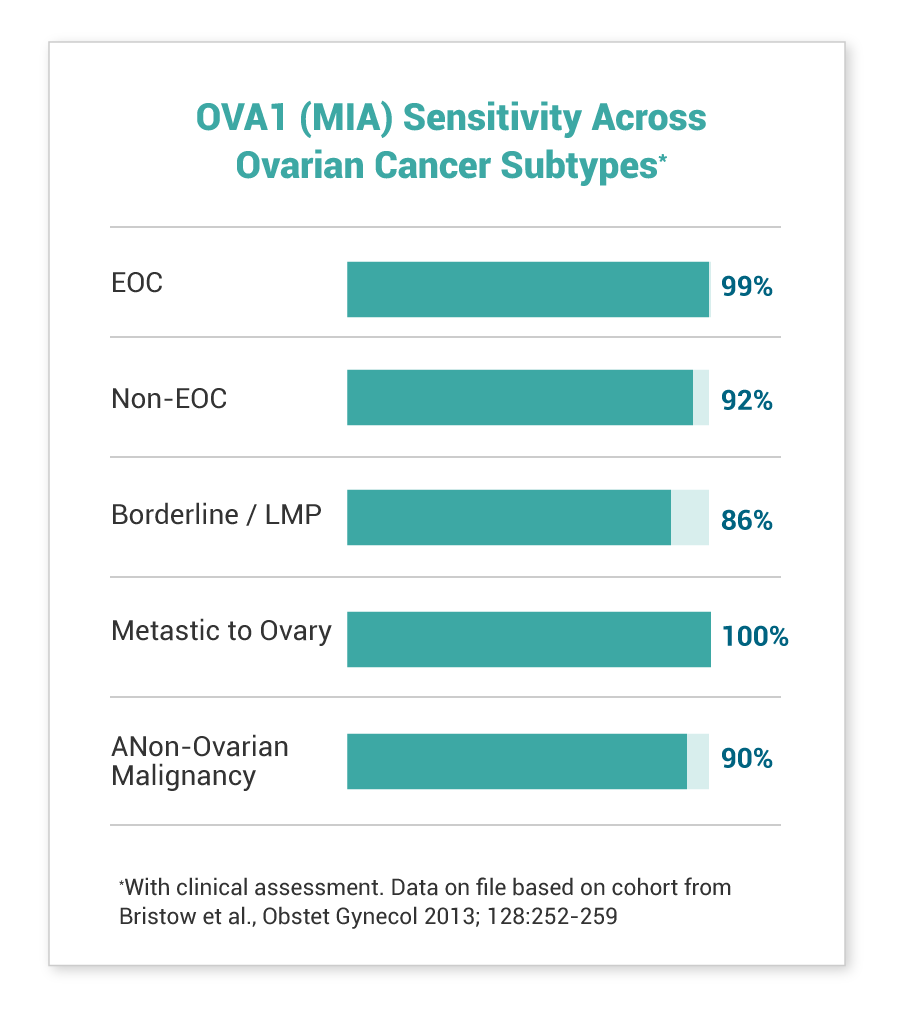 OVA1 Sensitivity Across Subtypes