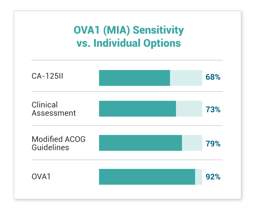 OVA1 Sensitivity vs Individual Options